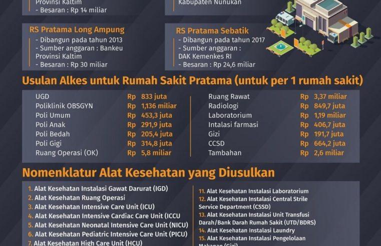 Pemerintah Provinsi  Kalimantan Utara  Usulkan Rp 65 Miliar untuk Alkes RS Pratama