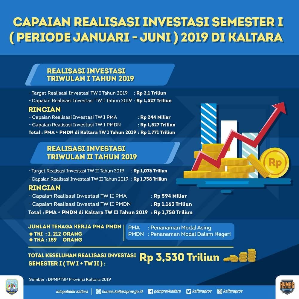 Semester I, Realisasi Investasi di Kaltara Capai Rp 3,530 Triliun