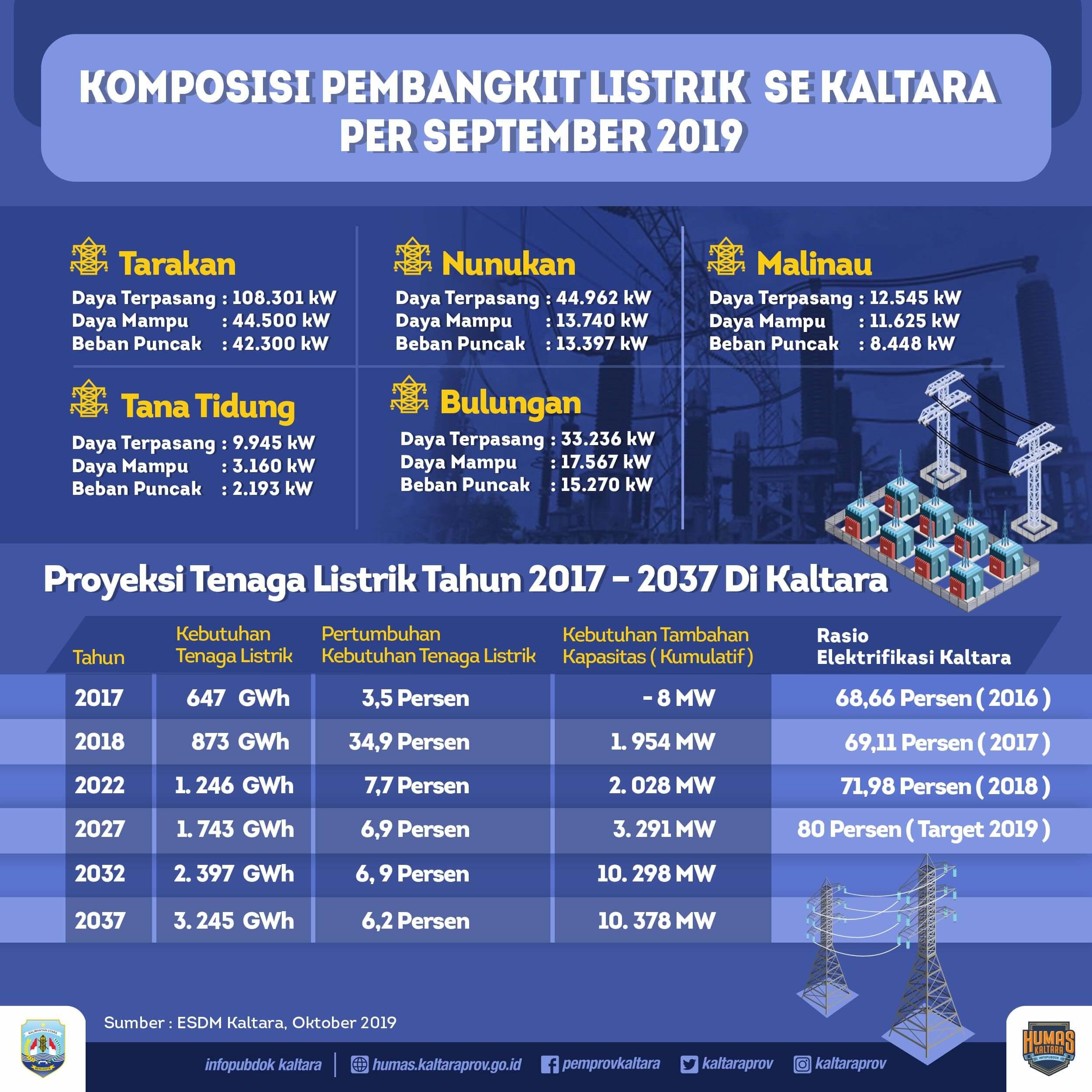 2020 Provinsi Kaltara, Targetkan Rasio Elektrifikasi Capai 99,9 Persen